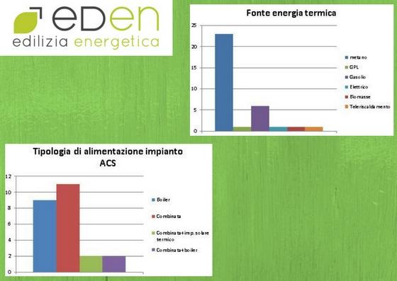 fonte di energia e ACS
