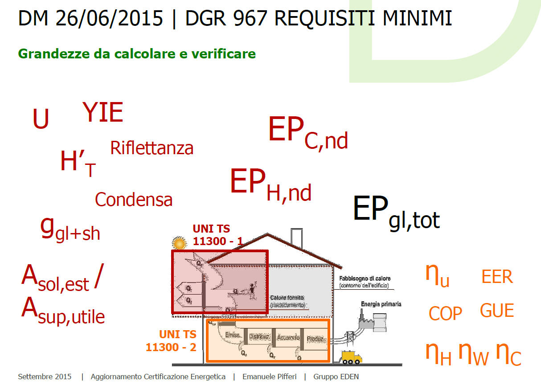 Requisiti-minimi-emilia-romagna-2015