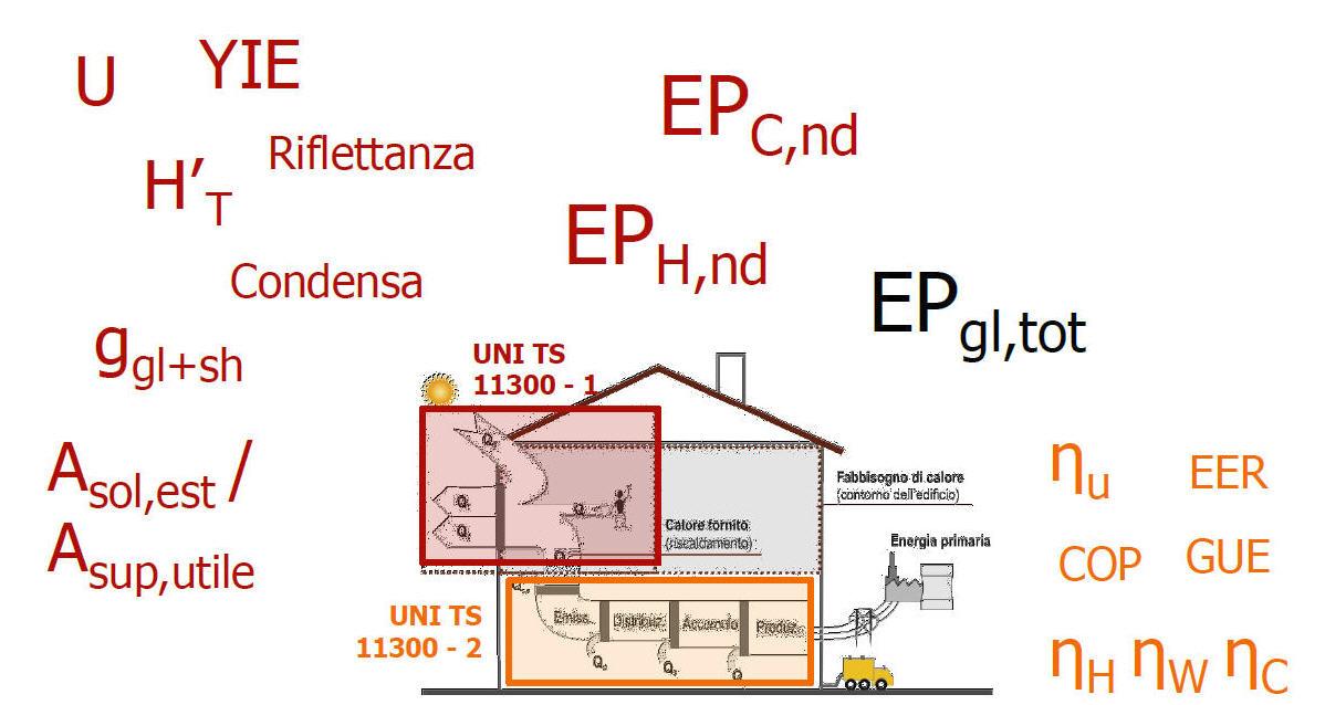 DGR 976/2015 della Regione Emilia-Romagna: i nuovi Requisiti Minimi