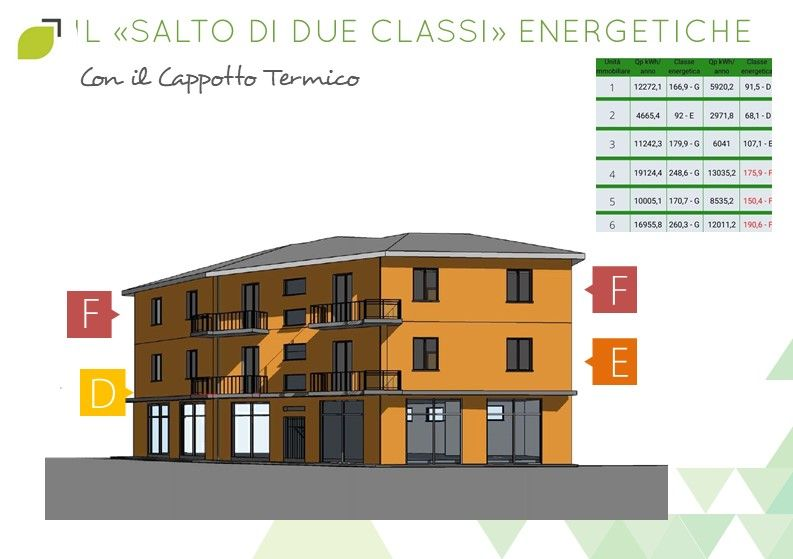 classi-energetiche-cappotto-termico