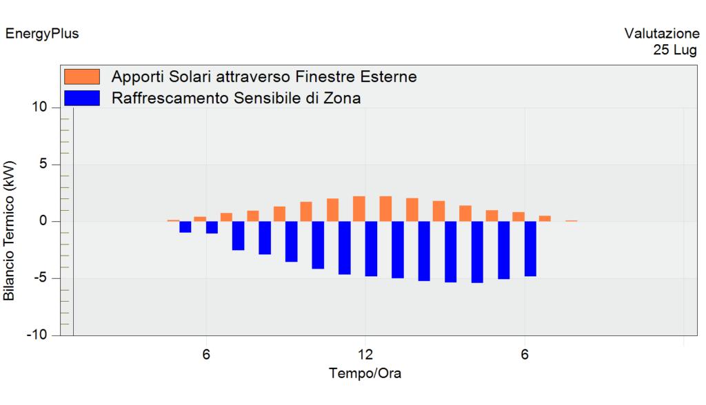 apporti solari e raffrescamento con schermature