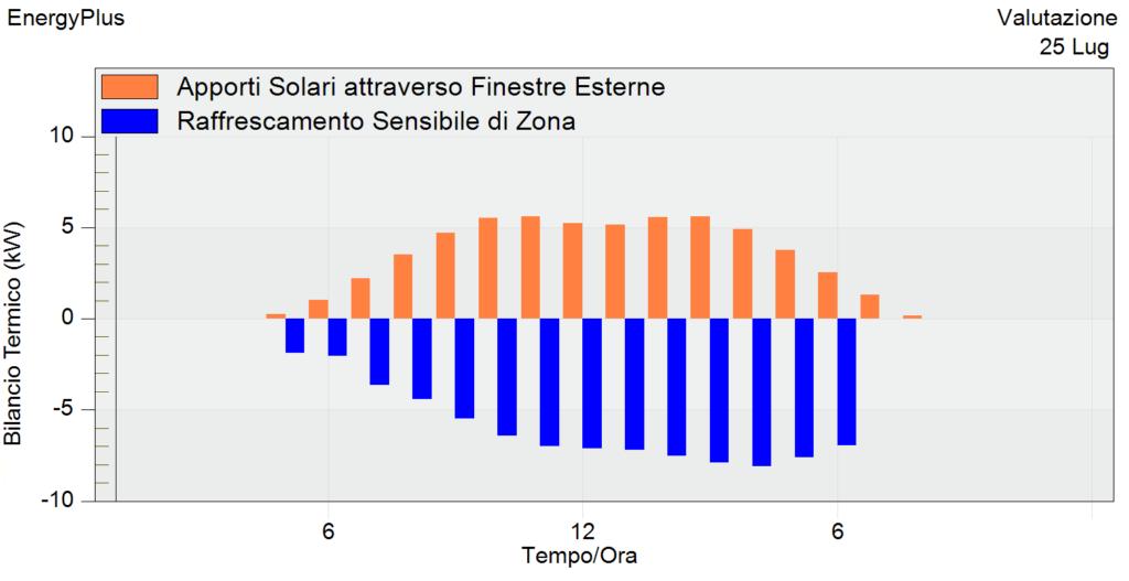 apporti solari e raffrescamento senza schermature